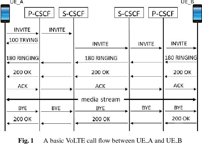 Figure 1 from Detect and Prevent SIP Flooding Attacks in VoLTE by