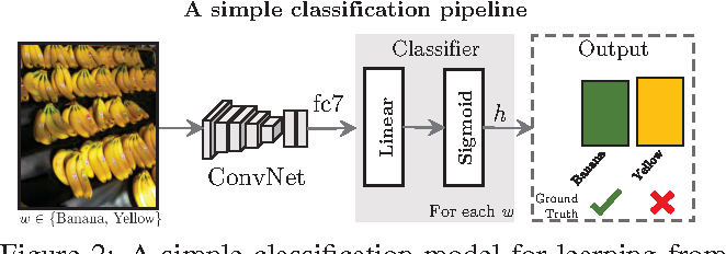 Figure 3 for Seeing through the Human Reporting Bias: Visual Classifiers from Noisy Human-Centric Labels