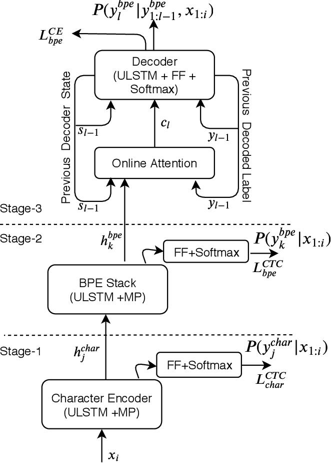 Figure 1 for Improved Multi-Stage Training of Online Attention-based Encoder-Decoder Models
