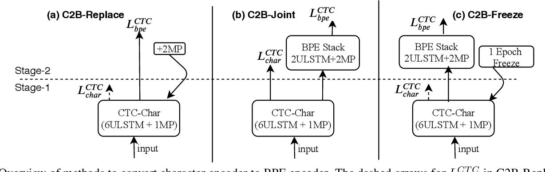 Figure 3 for Improved Multi-Stage Training of Online Attention-based Encoder-Decoder Models