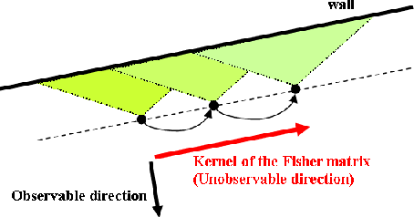 Figure 1 for Accurate 3D maps from depth images and motion sensors via nonlinear Kalman filtering