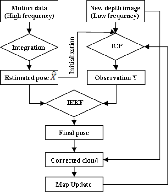 Figure 2 for Accurate 3D maps from depth images and motion sensors via nonlinear Kalman filtering