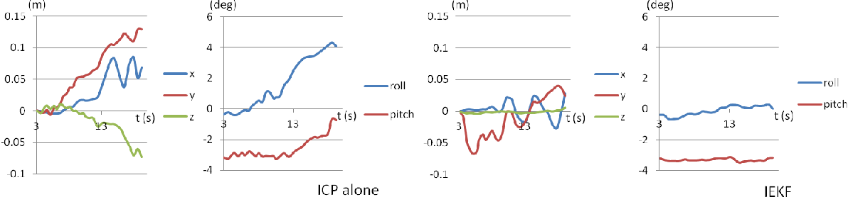 Figure 4 for Accurate 3D maps from depth images and motion sensors via nonlinear Kalman filtering