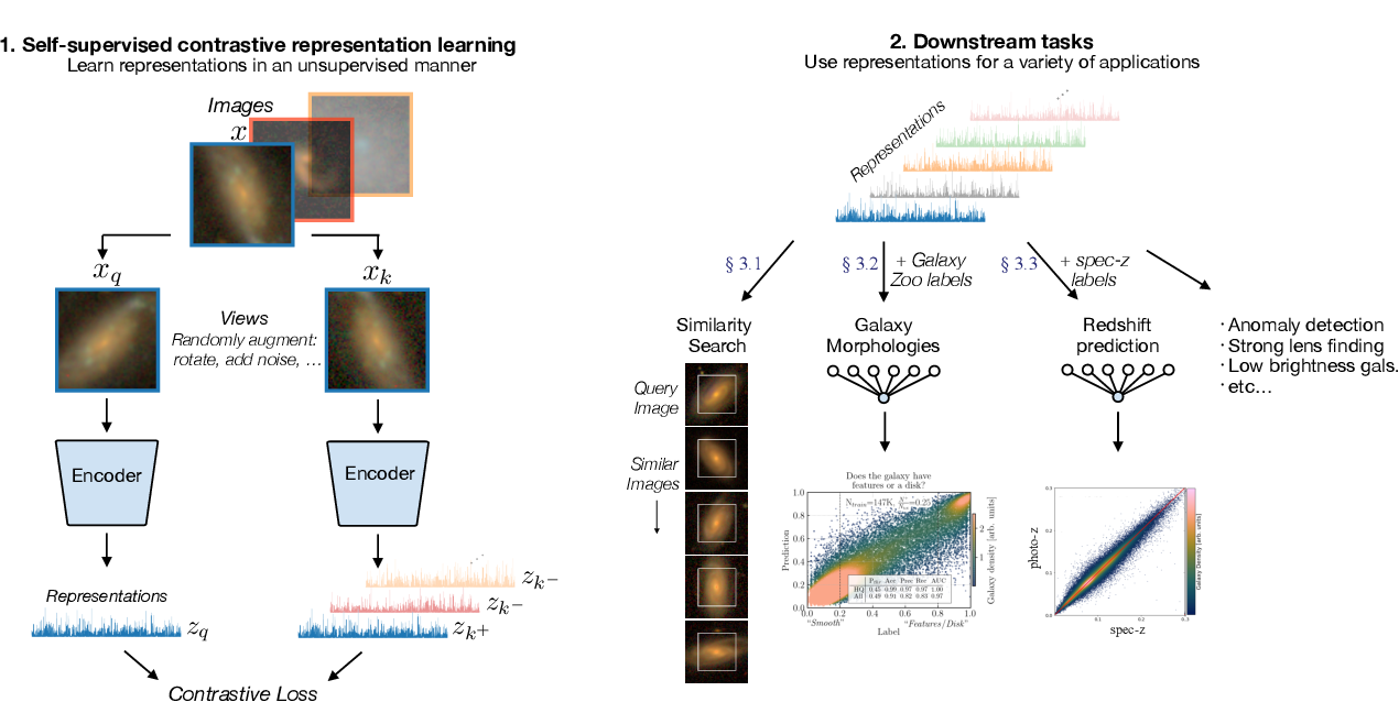 Figure 1 for Self-Supervised Representation Learning for Astronomical Images