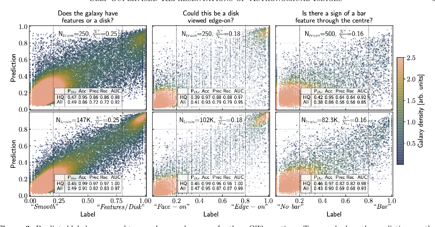 Figure 3 for Self-Supervised Representation Learning for Astronomical Images