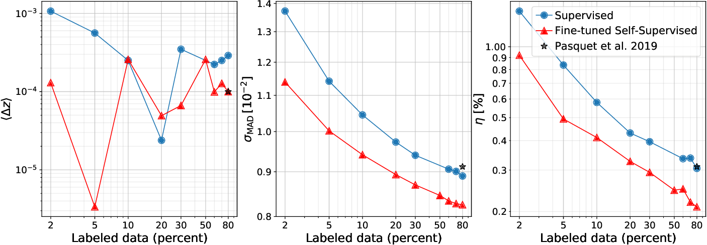 Figure 4 for Self-Supervised Representation Learning for Astronomical Images