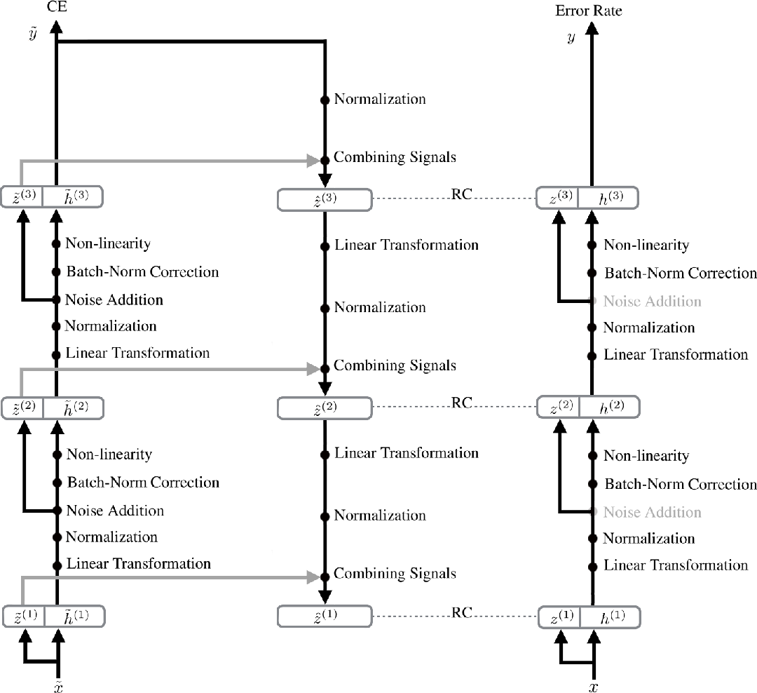 Figure 1 for Deconstructing the Ladder Network Architecture