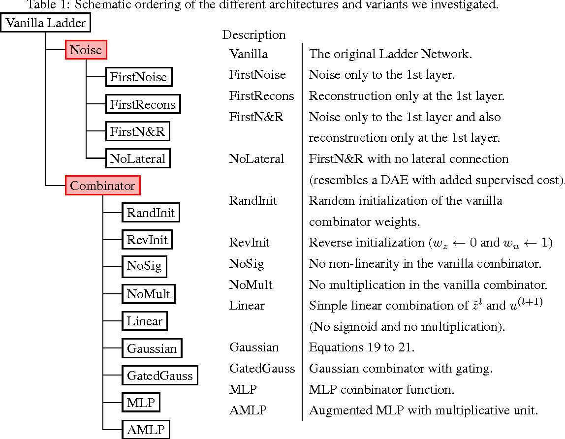Figure 2 for Deconstructing the Ladder Network Architecture