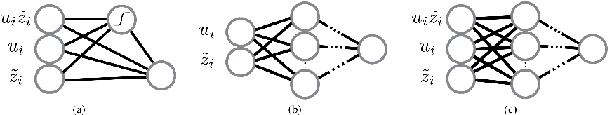 Figure 3 for Deconstructing the Ladder Network Architecture