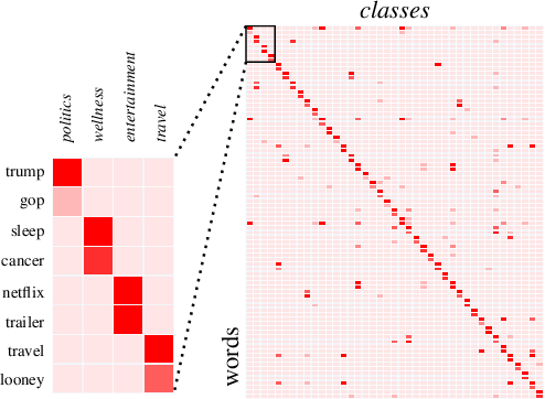 Figure 1 for Few-shot Text Classification with Distributional Signatures