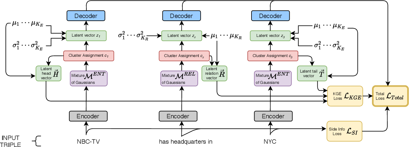 Figure 1 for Joint Entity and Relation Canonicalization in Open Knowledge Graphs using Variational Autoencoders