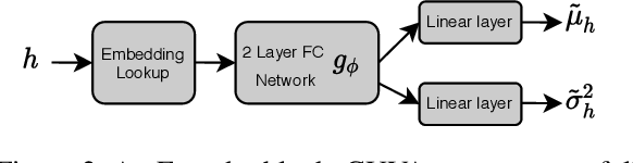 Figure 3 for Joint Entity and Relation Canonicalization in Open Knowledge Graphs using Variational Autoencoders