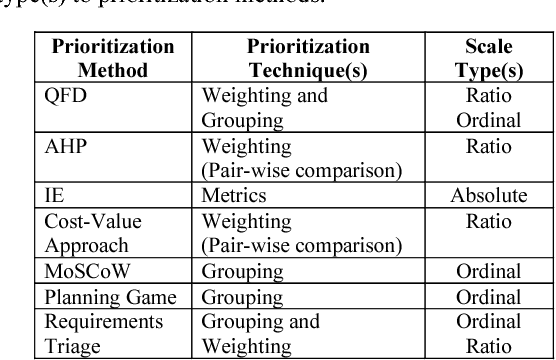PDF] Absolute Scales to Express Stakeholder Value for