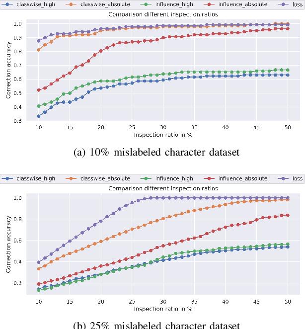 Figure 4 for Interpreting Deep Models through the Lens of Data