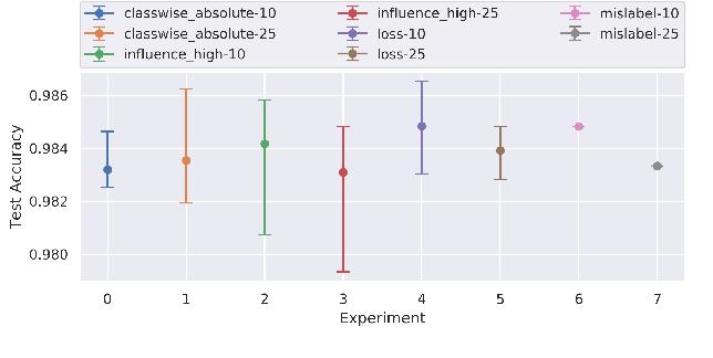 Figure 2 for Interpreting Deep Models through the Lens of Data