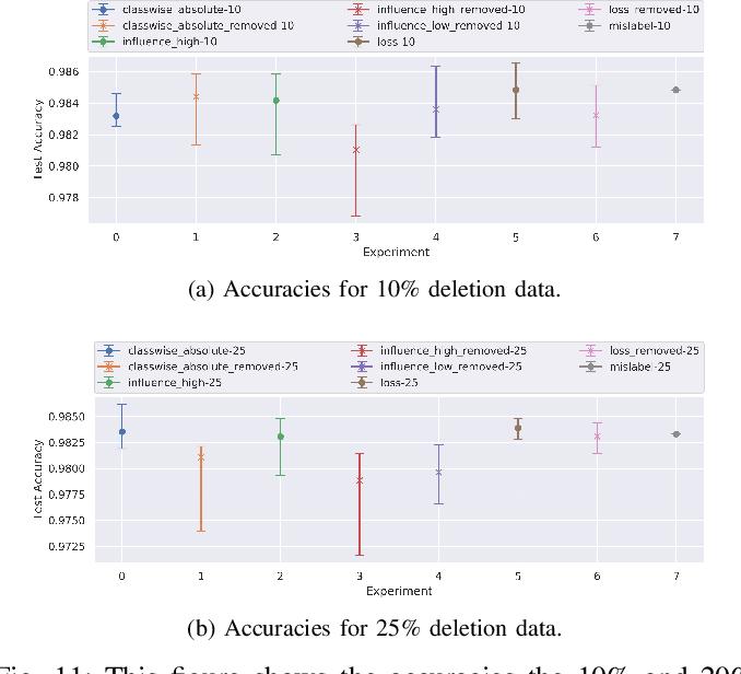 Figure 3 for Interpreting Deep Models through the Lens of Data