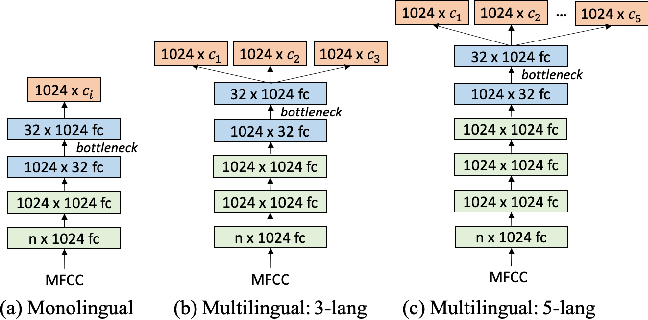 Figure 1 for Multilingual Bottleneck Features for Query by Example Spoken Term Detection