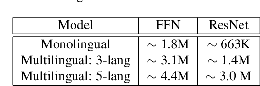 Figure 4 for Multilingual Bottleneck Features for Query by Example Spoken Term Detection