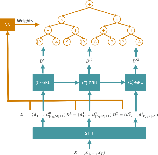 Figure 1 for RECOWNs: Probabilistic Circuits for Trustworthy Time Series Forecasting