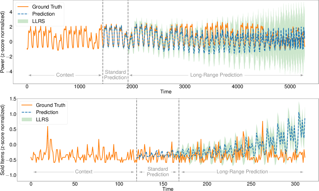 Figure 3 for RECOWNs: Probabilistic Circuits for Trustworthy Time Series Forecasting