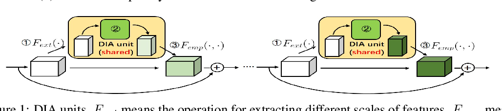 Figure 1 for DIANet: Dense-and-Implicit Attention Network