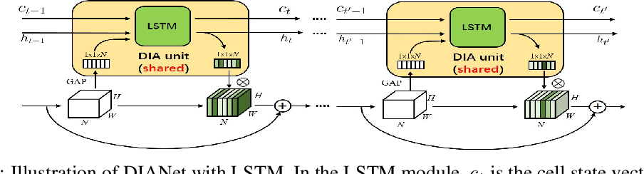 Figure 3 for DIANet: Dense-and-Implicit Attention Network