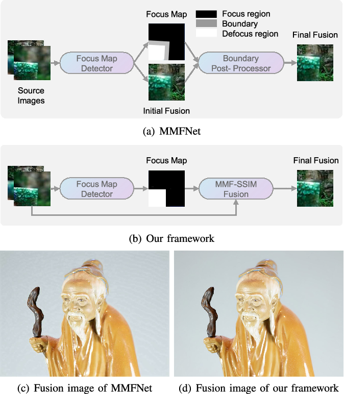Figure 1 for Towards Reducing Severe Defocus Spread Effects for Multi-Focus Image Fusion via an Optimization Based Strategy