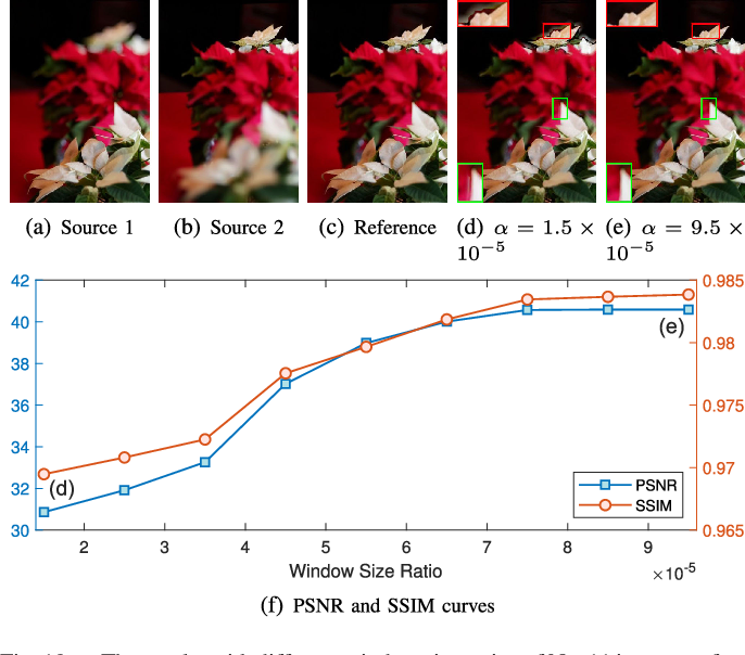 Figure 2 for Towards Reducing Severe Defocus Spread Effects for Multi-Focus Image Fusion via an Optimization Based Strategy