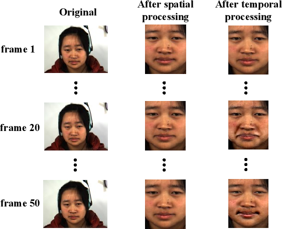 Figure 4 for Spatiotemporal Recurrent Convolutional Networks for Recognizing Spontaneous Micro-expressions