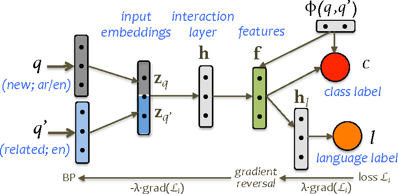 Figure 2 for Cross-language Learning with Adversarial Neural Networks: Application to Community Question Answering