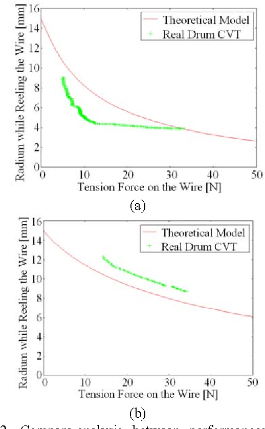 Development of Drum CVT for a wire-driven robot hand - Semantic Scholar