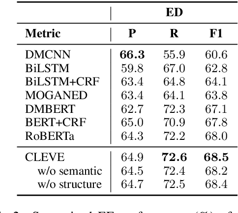 Figure 4 for CLEVE: Contrastive Pre-training for Event Extraction