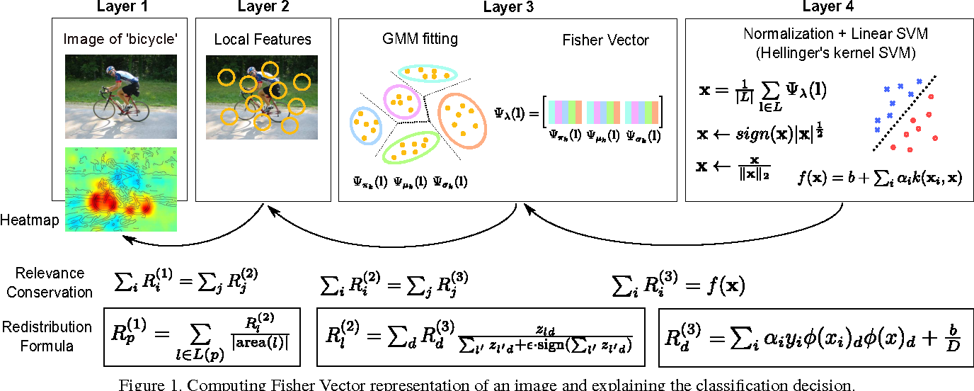 Figure 1 for Analyzing Classifiers: Fisher Vectors and Deep Neural Networks