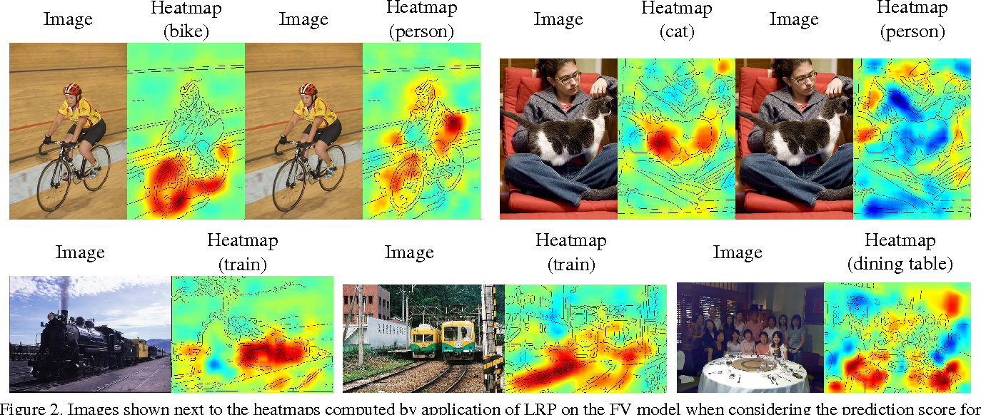 Figure 3 for Analyzing Classifiers: Fisher Vectors and Deep Neural Networks