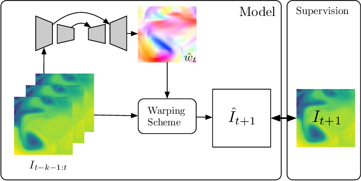 Figure 1 for Deep Learning for Physical Processes: Incorporating Prior Scientific Knowledge
