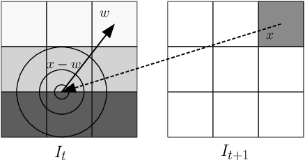 Figure 4 for Deep Learning for Physical Processes: Incorporating Prior Scientific Knowledge
