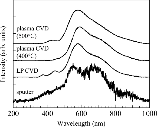 Figure 1 From Characterization Of Silicon Dioxide Films On 4 H Sic