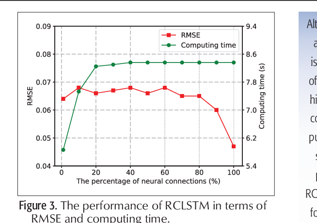 Figure 3 for Deep Learning with Long Short-Term Memory for Time Series Prediction