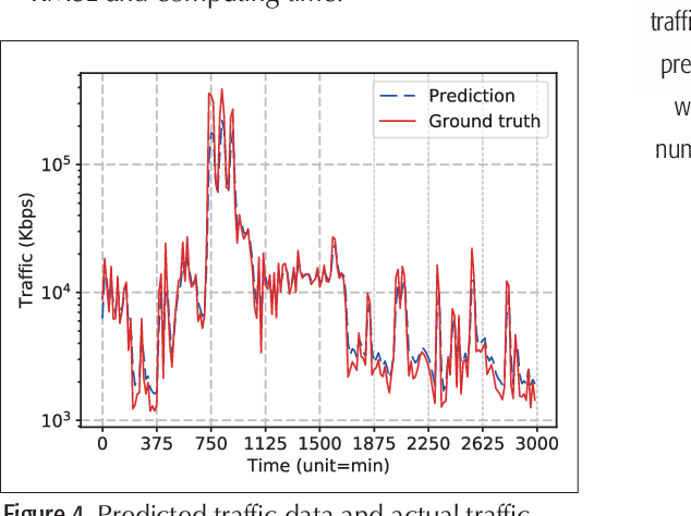Figure 4 for Deep Learning with Long Short-Term Memory for Time Series Prediction