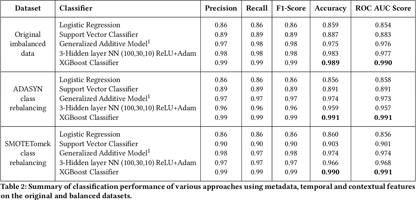 Figure 3 for What sets Verified Users apart? Insights, Analysis and Prediction of Verified Users on Twitter