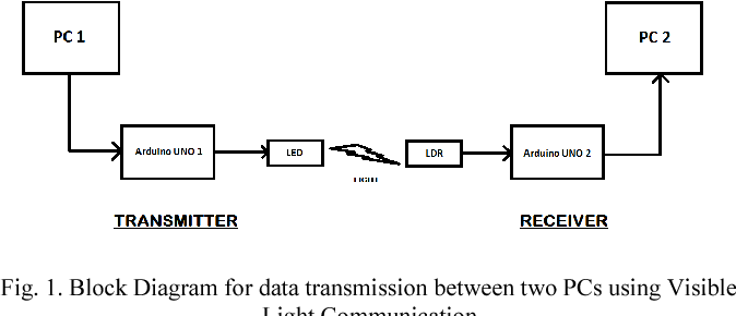 block diagram for data transmission between two pcs using visible light  communication