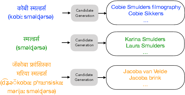 Figure 1 for Improving Candidate Generation for Low-resource Cross-lingual Entity Linking