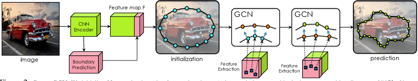 Figure 3 for Fast Interactive Object Annotation with Curve-GCN