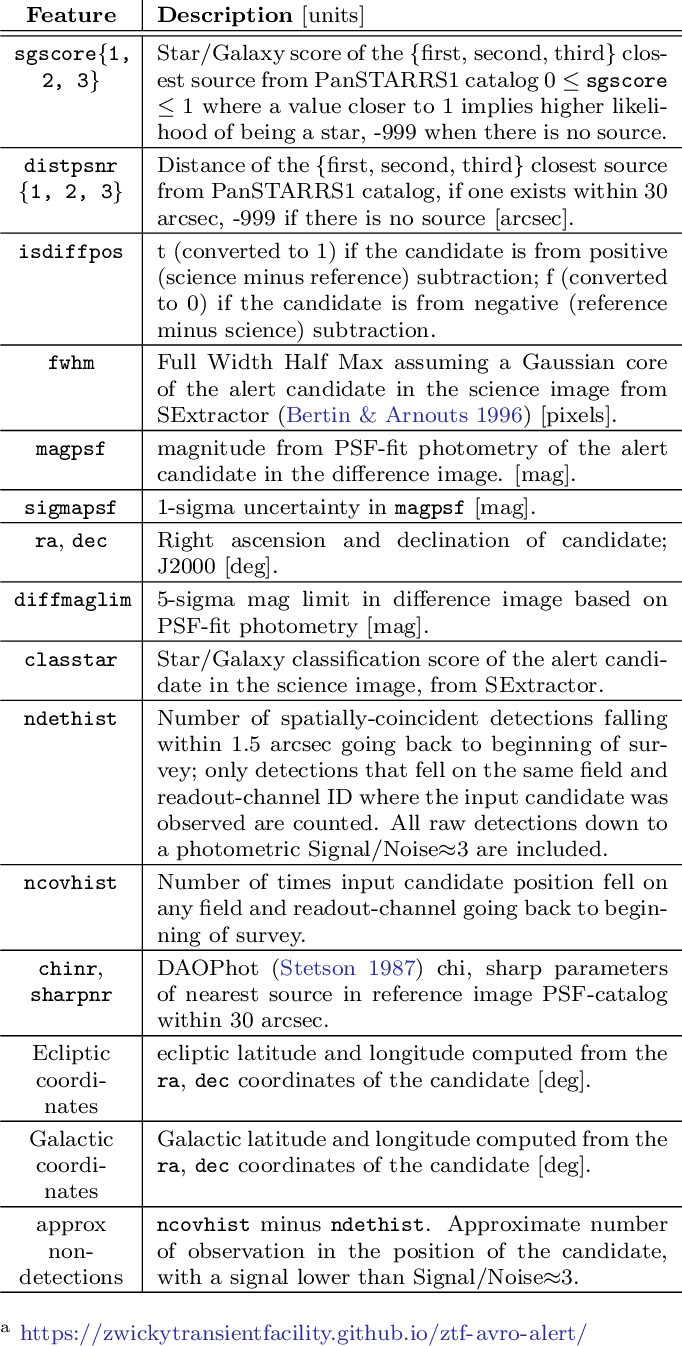 Figure 2 for Alert Classification for the ALeRCE Broker System: The Real-time Stamp Classifier