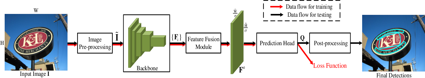 Figure 4 for Comprehensive Studies for Arbitrary-shape Scene Text Detection