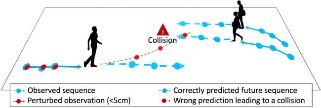 Figure 1 for Are socially-aware trajectory prediction models really socially-aware?