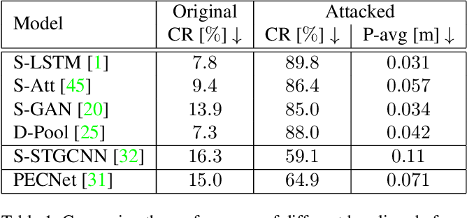 Figure 2 for Are socially-aware trajectory prediction models really socially-aware?