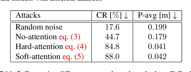 Figure 3 for Are socially-aware trajectory prediction models really socially-aware?
