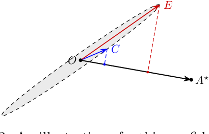 Figure 2 for On Worst-case Regret of Linear Thompson Sampling