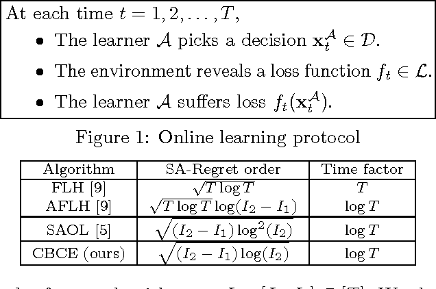 Figure 1 for Online Learning for Changing Environments using Coin Betting